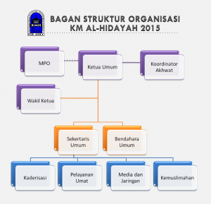 bagan organisasi KMH 2015